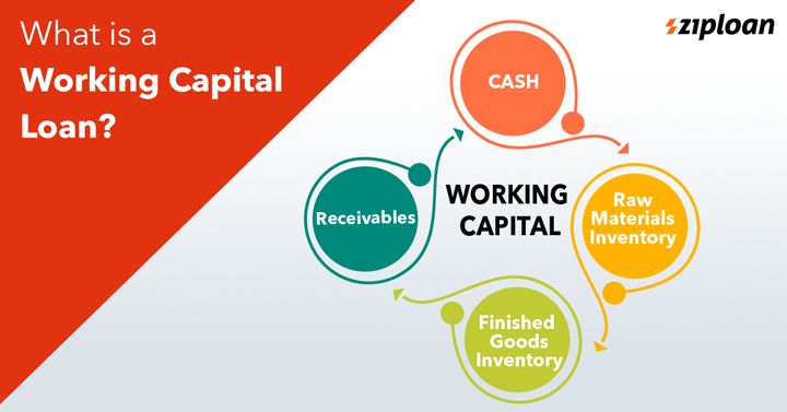 what is working capital loan